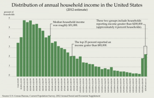 Distribution_of_Annual_Household_Income_in_the_United_States_2012